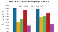 Comparing the Road Carriers' First-Quarter Operating Margins
