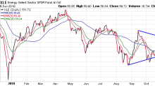 Jeff Clark's Market Minute: The One Chart to Watch This Week