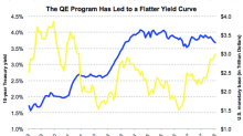 Why the Flat Yield Curve Doesn't Suggest an Impending Recession