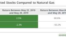 Energy Commodities Impacted Gas–Weighted Stocks' Returns