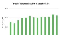 Analyzing Brazil's Manufacturing PMI in December 2017