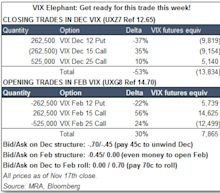 The 'VIX Elephant' Is Due to Stampede the Market