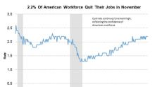How Many Americans Quit Their Jobs in November?
