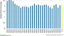 Honeywell's Dividend Yield: An Upward Trend?