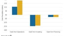 Is BP Looking Forward to a Better Liquidity Scenario?