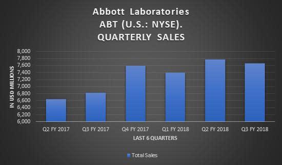 Abbott Labs Declines On 3rd Quarter Earnings