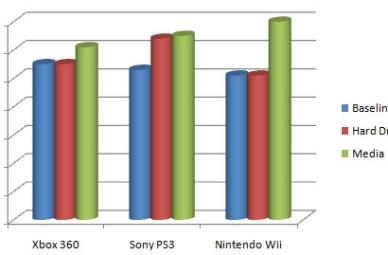 Wii noisier than Xbox 360 and PS3, says sound meter test