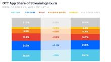 Streaming Services Continue to See Shifts in Viewing Behaviors During the COVID-19 Pandemic