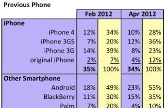 Study: 38% of iPhone customers come from RIM, Android