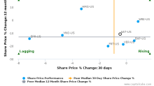 American Assets Trust, Inc. breached its 50 day moving average in a Bearish Manner : AAT-US : August 21, 2017