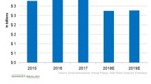 Analyzing Endo International's Financial Performance
