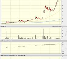 Novavax Could Surprise on the Upside - No Bearish Divergences Yet