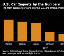 Trump Receives Report on U.S. Security Threat of Car Imports