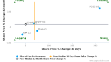 Sonova Holding AG breached its 50 day moving average in a Bullish Manner : SONVF-US : August 18, 2017