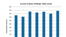 How Much Can Debt Financing Help Sears?