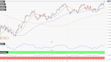 AUD/USD Forecast: Losing Its Bullish Momentum But No Signs Of An Upcoming Slide