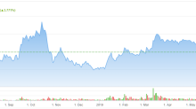 Why Aurora Cannabis Is Likely to Attract More Institutional-Level Investment