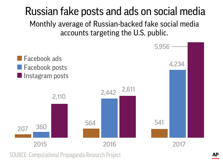 Some suspected Russian-backed fake social media accounts on Facebook.