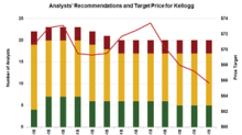 Kellogg Stock: Analysts' Recommendations