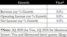 Better Buy: Visa vs Mastercard