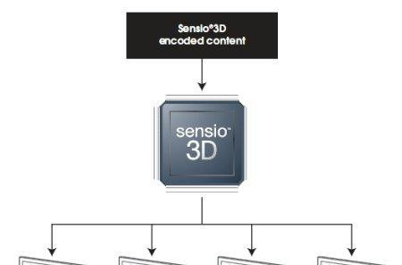 Sensio 3D tagged official, optional 3D standard by DVD Forum