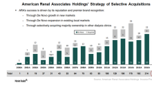 What's American Renal Associates Holdings' Growth Strategy?