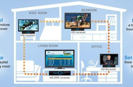 DirecTV takes Whole Home DVR service nationwide