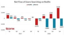 Redfin Migration Report: Migration Trend Reaches a Record High as One in Four People Searching for a Home Looks to Change Metros