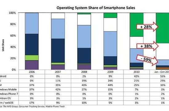 Android leads US market share, iOS may have stopped growing, RIM is still falling