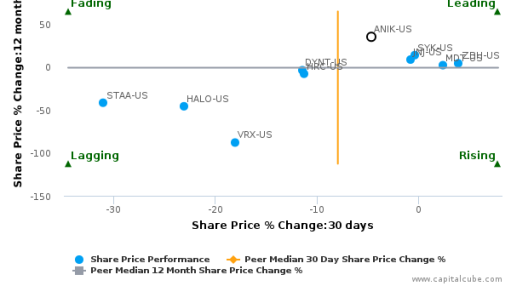 Anika Therapeutics, Inc. breached its 50 day moving average in a Bullish Manner : ANIK-US : May 23, 2016