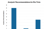 Why Analysts Are Becoming Bearish toward Rio Tinto