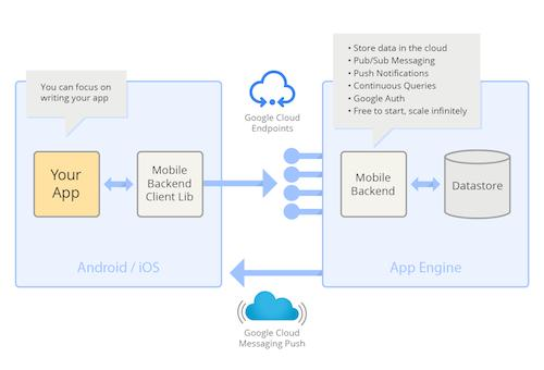 Google launches cloud-based tools for iPhone developers and they're beautiful