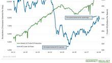 US Crude Oil Production Fell Last Week