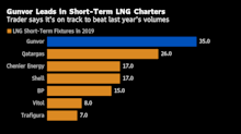 Gunvor Leads LNG Ship Charters and Will Top 2018 Volume