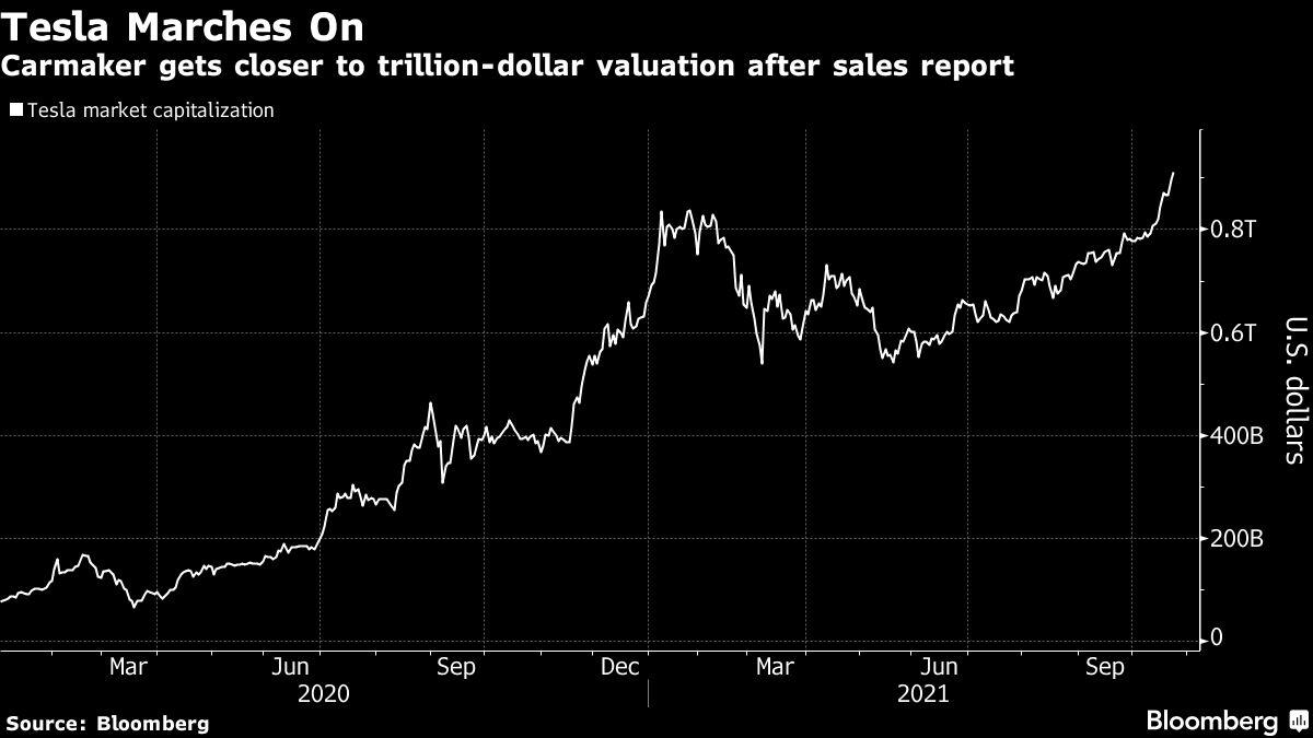 Tesla Shares Touch a Fresh Record as Good News Piles Up