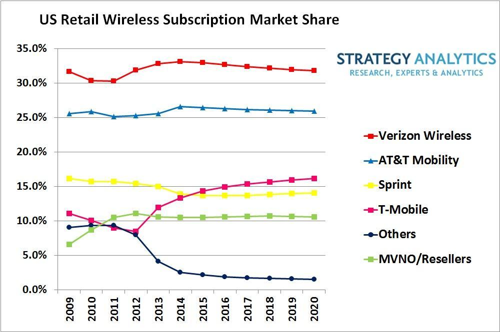 In market network penetration verizon