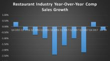 3 Chains That Are Defying the Restaurant Recession