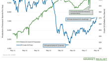 Record US Crude Oil Production Weighs on Oil Prices