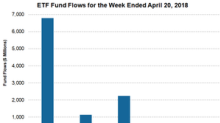 Strong ETF Inflows Continued Last Week
