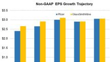 Comparing the EPS Growth Trajectories of PFE and GSK