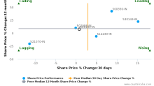 Arvind Ltd. breached its 50 day moving average in a Bearish Manner : 500101-IN : September 27, 2017