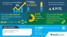 Global Polyester Polyol Market Analysis Highlights the Impact of COVID-19 2020-2024| Demand for Polyols in the Automotive and Construction Industries to Boost Market Growth | Technavio