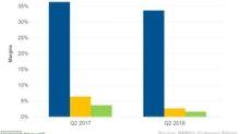 Why Did Bed Bath & Beyond's Net Margin Decline in Q2 Fiscal 2018?