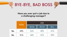 Half Of Workers Surveyed Have Quit Due To A Bad Boss
