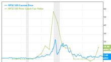 6 Guru Stocks Trading Below Peter Lynch Value