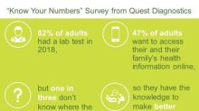 More Adults Know Their Multidigit Wi-Fi Password Than Vital Health Information, Including Their Single-Letter Blood Type