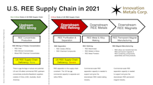 Innovation Metals Corp. Provides Market Commentary on Recent Rare-Earth Industry Developments