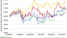 Eastman Chemical Is Outperforming Peers in 2018: What's Next?