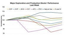 Could Exploration and Production Stocks Recover This Week?