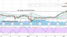 Boeing Corporation Stock Is Ready for Takeoff